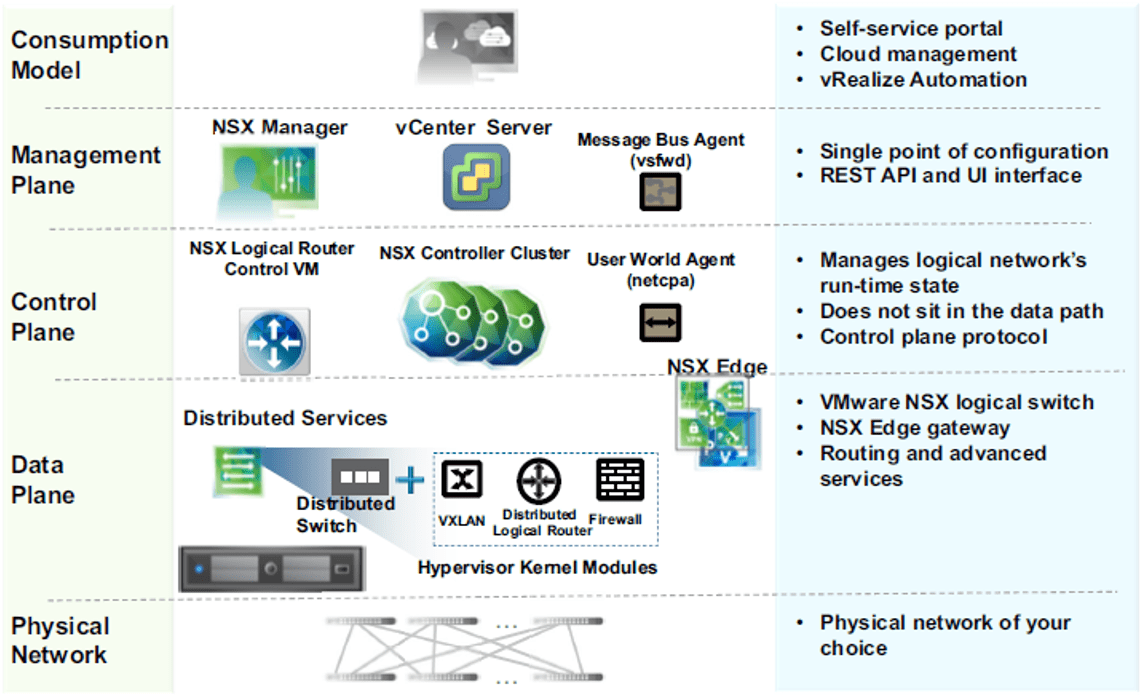 VMware NSX – Introduction – Do It Yourself